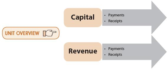 Unit 4: Capital And Revenue Expenditures and Receipts CA CPT Notes | EduRev