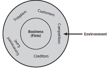 Introduction - Business Environment CA Foundation Notes | EduRev