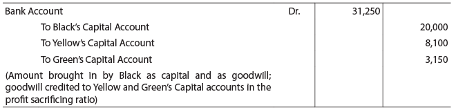Unit 2: Treatment of Goodwill in Partnership Accounts CA Foundation Notes | EduRev