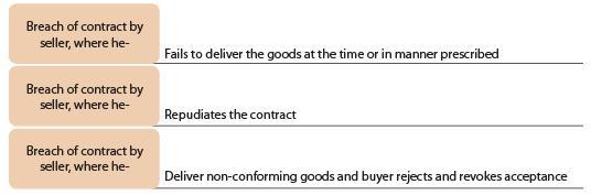 Unpaid Seller (Part-2) - The Sale of Goods Act, 1930 CA CPT Notes | EduRev