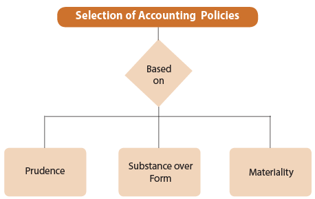 Unit 6: Accounting Policies CA CPT Notes | EduRev