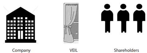 Corporate Veil Theory CA Foundation Notes | EduRev