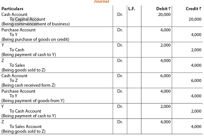 Unit 2: Ledgers (Question With Answer) CA CPT Notes | EduRev