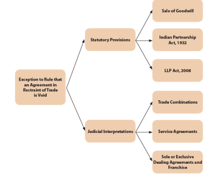 Other Essential Elements of a Contract (Part-5) CA Foundation Notes | EduRev