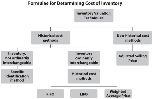 Inventories (Part - 1) CA Foundation Notes | EduRev