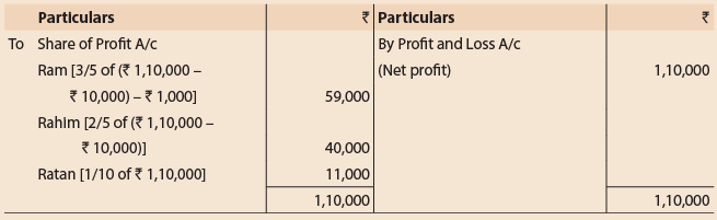 Unit 1: Introduction to Partnership Accounts (Question with Answer) CA Foundation Notes | EduRev