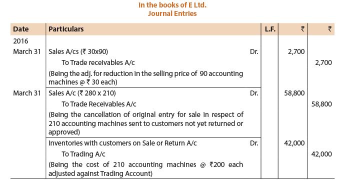 Unit 2: Sale of Goods on Approval or Return Basis CA CPT Notes   EduRev