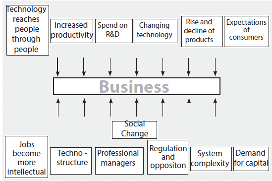 Components of Business Environment CA Foundation Notes | EduRev