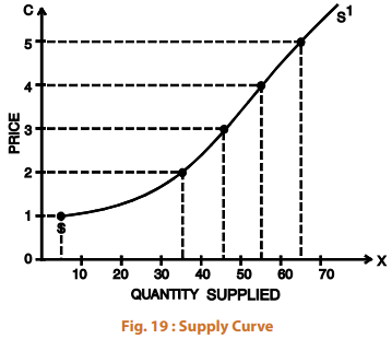 Supply - Theory of Demand and Supply CA CPT Notes | EduRev