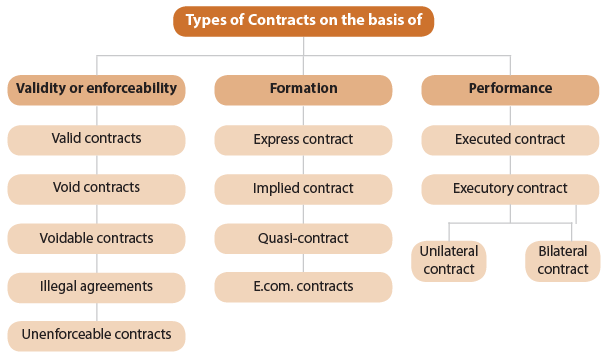 Nature of Contracts (Part - 2) CA Foundation Notes | EduRev