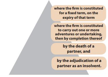 Registration and Dissolution of a Firm (Part - 1) CA Foundation Notes | EduRev