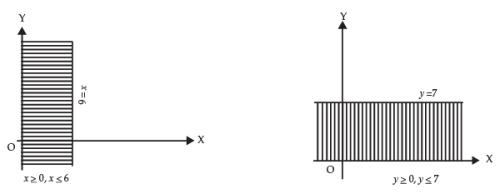 Linear Inequalities CA Foundation Notes | EduRev