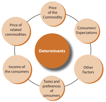 Law of Demand (Part - 1) CA Foundation Notes | EduRev
