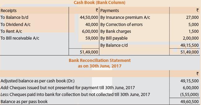Bank Reconciliation Statement Part - 3 CA CPT Notes | EduRev