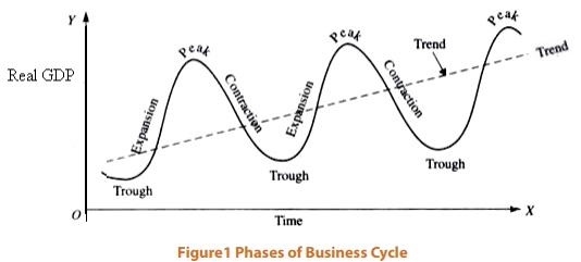 Introduction - Business Cycles CA Foundation Notes | EduRev