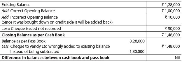 Bank Reconciliation Statement Part - 1 CA CPT Notes   EduRev