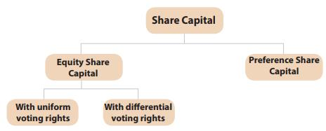 Classification Of Capital CA Foundation Notes | EduRev