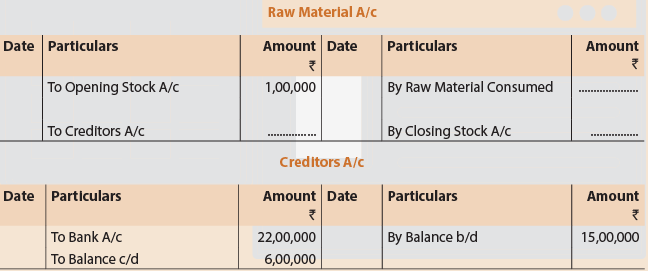 Unit 2: Final Accounts of Manufacturing Entities (Part - 2) CA Foundation Notes | EduRev