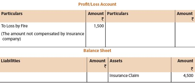 Unit 1: Final Accounts of Non Manufacturing Entities (Part - 2) CA Foundation Notes | EduRev