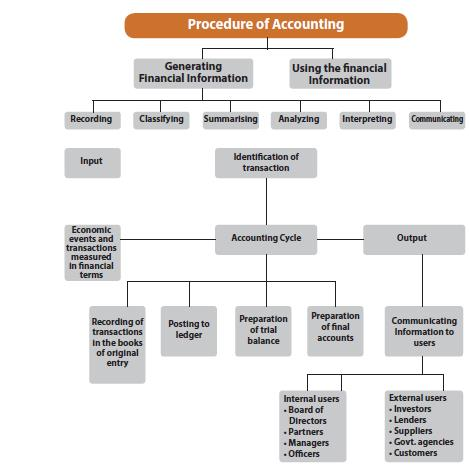 Unit 1: Meaning and Scope of Accounting CA CPT Notes   EduRev
