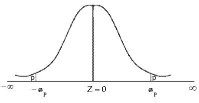 Theoretical Distribution (Part - 2) CA CPT Notes   EduRev