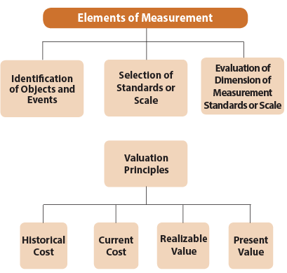 Unit 7: Accounting as a Measurement Discipline, Valuation Principles, Accounting Estimates CA Foundation Notes | EduRev