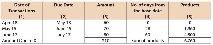 Unit 4: Average Due Date CA CPT Notes   EduRev