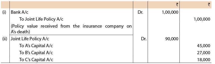 Unit 5: Death of a Partner CA CPT Notes   EduRev
