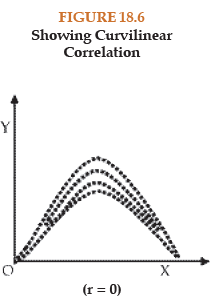 Correlation And Regression (Part - 1) CA Foundation Notes | EduRev