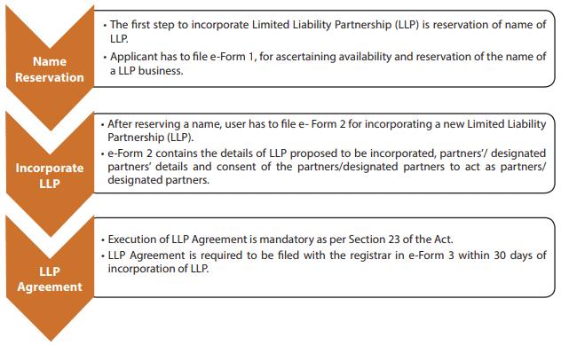 Incorporation Of LLP CA Foundation Notes | EduRev