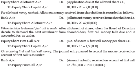 Unit 2: Issue, Forfeiture and Re-Issue of Shares (Part - 1) CA CPT Notes | EduRev