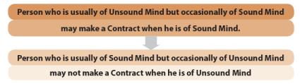 Other Essential Elements of a Contract (Part-1) CA Foundation Notes | EduRev