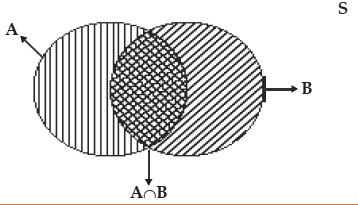 Probability (Part - 1) CA CPT Notes | EduRev