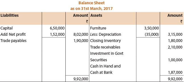 Unit 1: Final Accounts of Non-Manufacturing Entities (Part - 3) CA Foundation Notes | EduRev