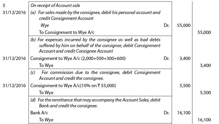 Unit 3: Consignment CA CPT Notes | EduRev