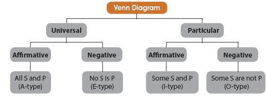 Syllogism CA CPT Notes | EduRev