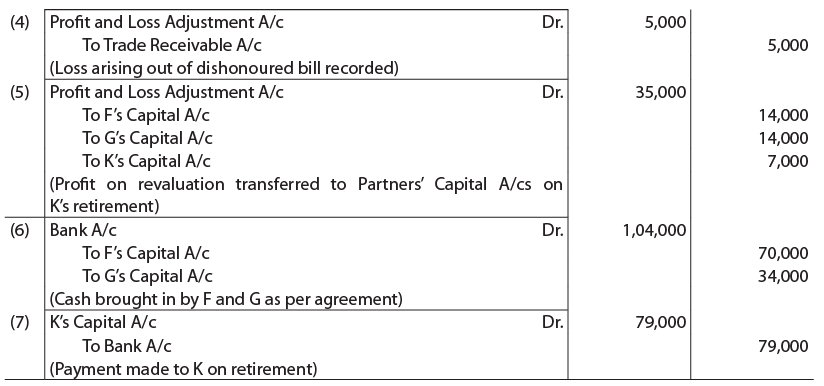 Unit 4: Retirement of a Partner CA CPT Notes | EduRev