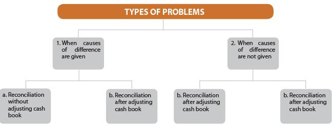 Bank Reconciliation Statement Part - 2 CA CPT Notes | EduRev