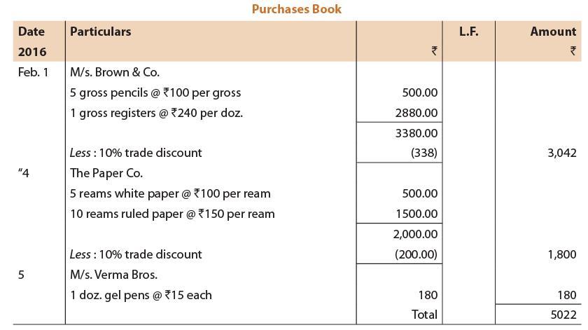 Unit 4: Subsidiary Books CA CPT Notes | EduRev