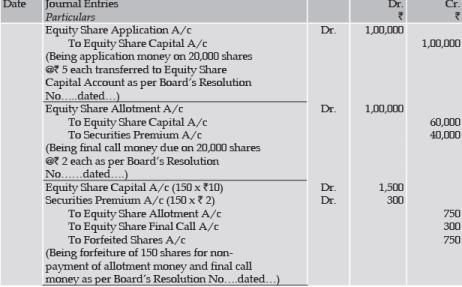 Unit 2: Issue, Forfeiture and Re-Issue of Shares (Part - 4) CA CPT Notes | EduRev