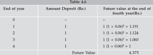 Time Value of Money (Part - 2) CA CPT Notes | EduRev