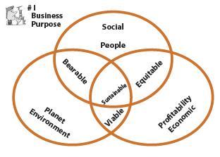 Human Activities (Part - 2) - Economic and Non-Economic CA Foundation Notes | EduRev