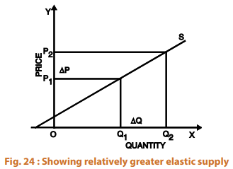 Supply - Theory of Demand and Supply CA CPT Notes   EduRev