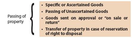 Transfer of Ownership and Delivery of Goods (Part-1) - The Sale of Goods Act, 1930 CA CPT Notes | EduRev