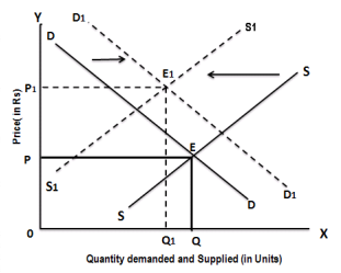 Changes in Demand And Supply CA Foundation Notes | EduRev