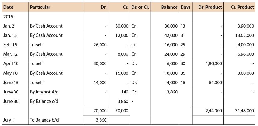 Unit 5: Account Current CA CPT Notes | EduRev