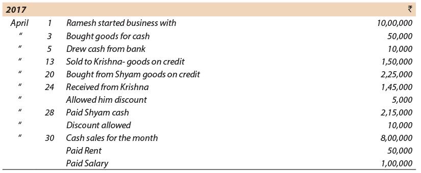 Unit 1: Basic Accounting Procedures - Journal Entries (Part - 2) CA Foundation Notes | EduRev