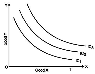 Indifference Curve Analysis CA Foundation Notes | EduRev