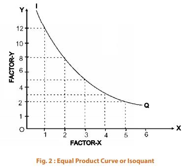Production Optimisation CA Foundation Notes | EduRev