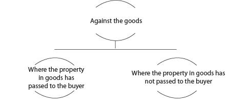Unpaid Seller (Part-1) - The Sale of Goods Act, 1930 CA CPT Notes | EduRev